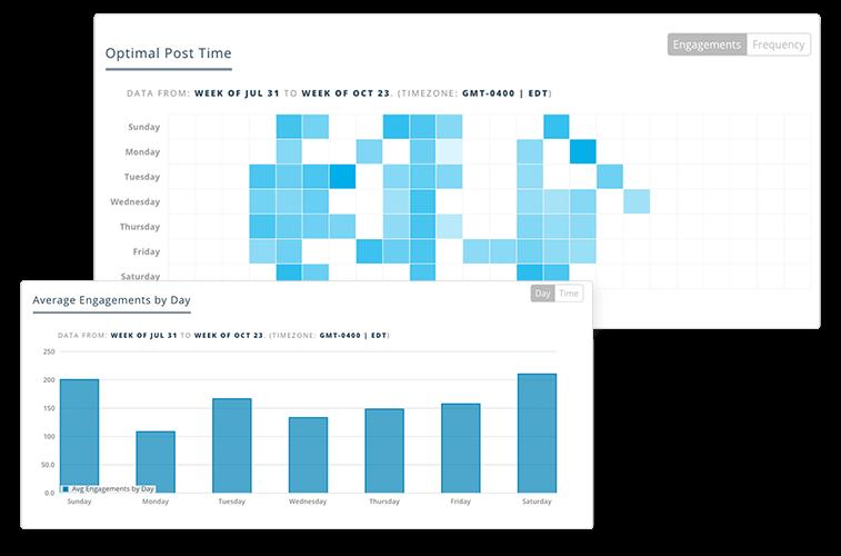 Social Account Analytics Engagement Rates