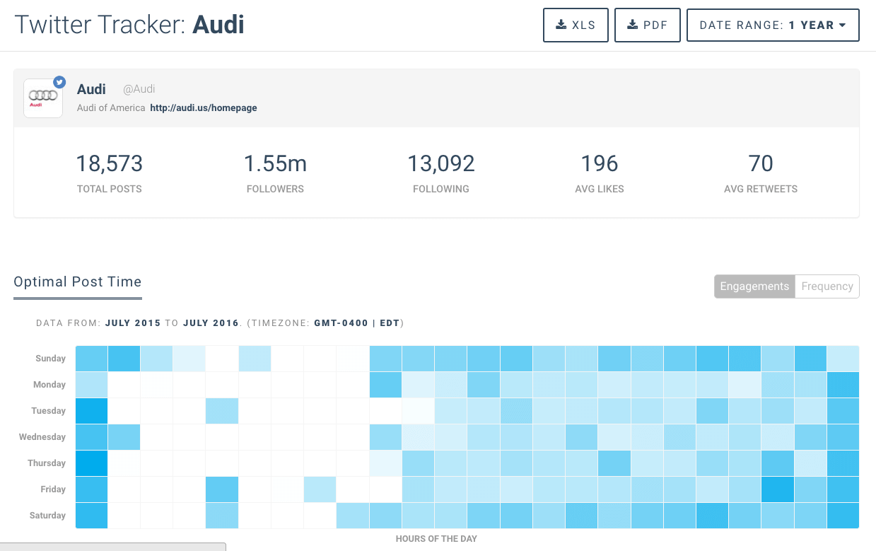 Twitter Analytics Dashboards